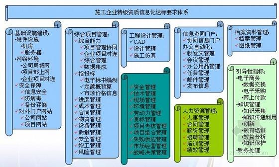 [中建]建设工程项目企业信息化建设方案探讨