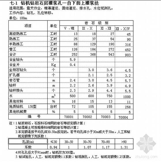 水电建筑工程预算定额(2002年版)(EXCEL版)
