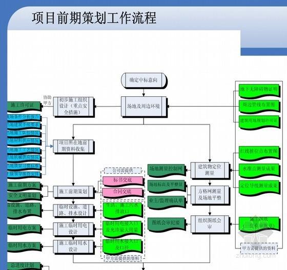 建筑工程总承包管理流程图