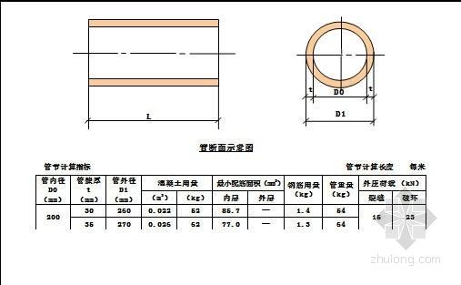 钢筋混凝土排水管Ⅱ级管配筋设计图Word版