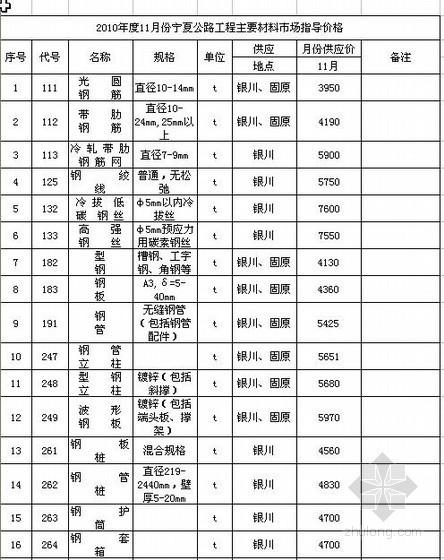 2010年11月宁夏公路工程主要材料市场指导价格