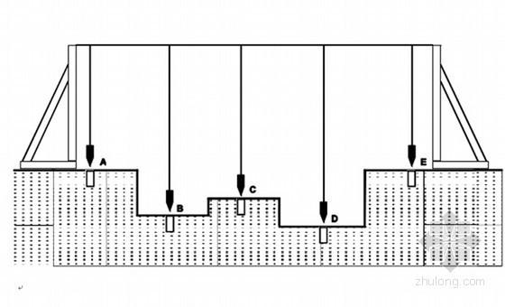 [河南]工业厂房工程热轧机组工程施工组织设计(150页 附图)