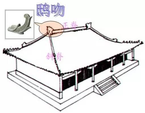 中国古建筑知识 · 实用
