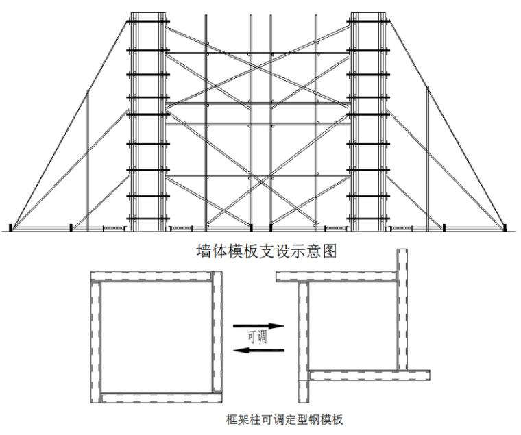 旧城保护定向安置房项目模板工程施工方案(107页)