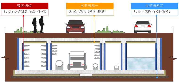 预制装配式地下综合管廊技术及管廊防水培训286页PPT(叠合管廊,异形管廊,钢塑管廊)_2