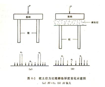 水泥粉煤灰碎石桩CFG桩施工工艺(共68页)