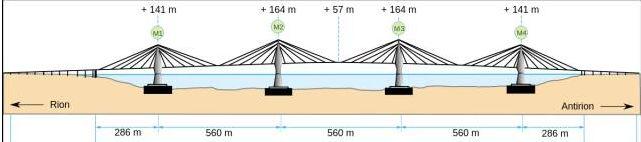 希腊rion-antirion桥——一座将减隔震用到极致的桥梁_4