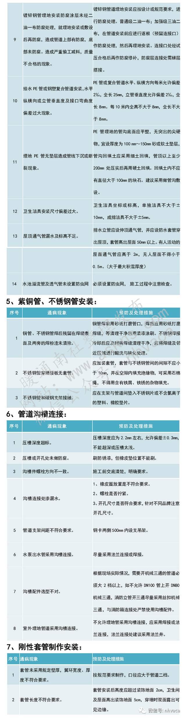 建筑机电安装工程质量通病案例汇编_4