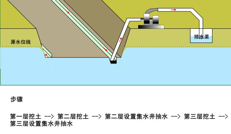 集水坑降水法动画