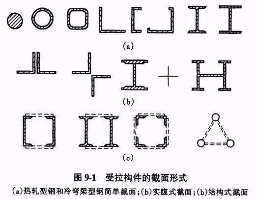 构件的截面形式、连接方式及制作_1