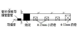 尾矿坝工程施工组织设计(堆石坝)