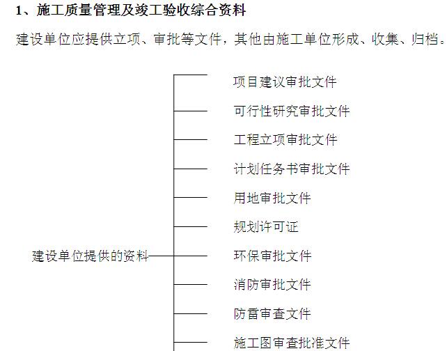 城中村改造项目工程技术资料策划书