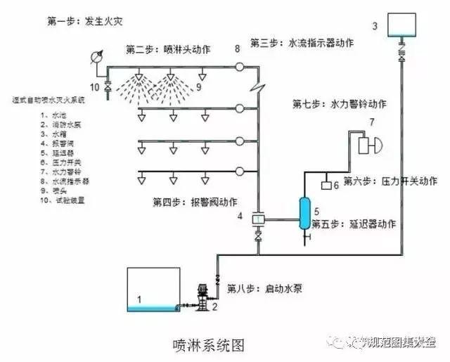 消防工程常用材料和设备总结_9