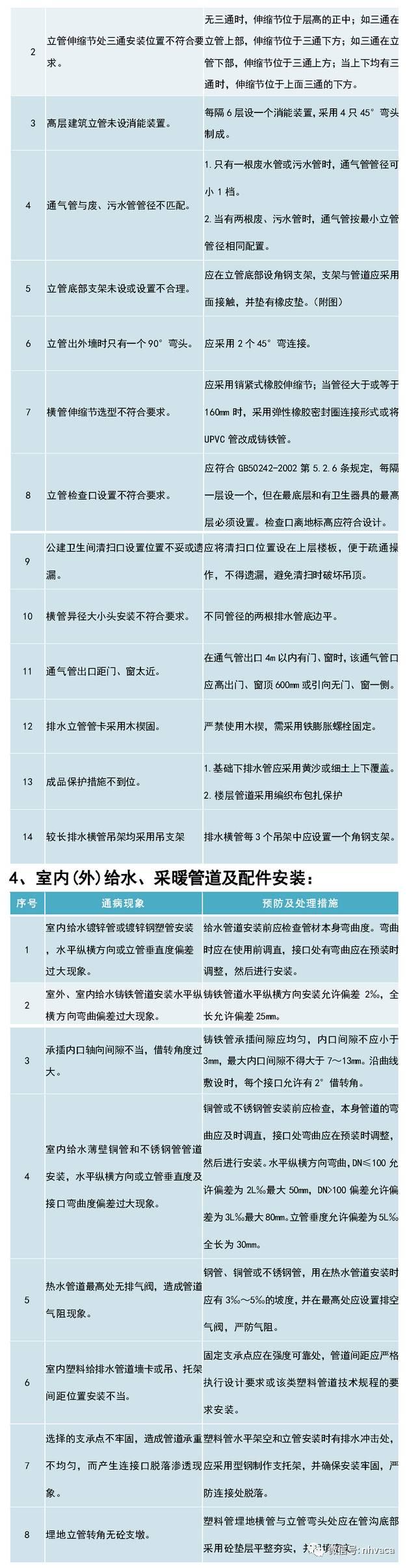 建筑机电安装工程质量通病案例汇编_3