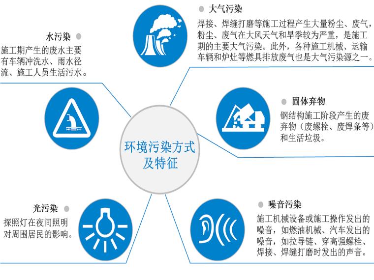 绿色施工及新技术应用方案(10页)