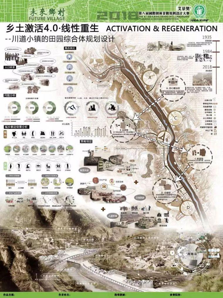 [艾景学生奖]乡土激活4.0·线性重生--川道小镇的田园综合体规划|