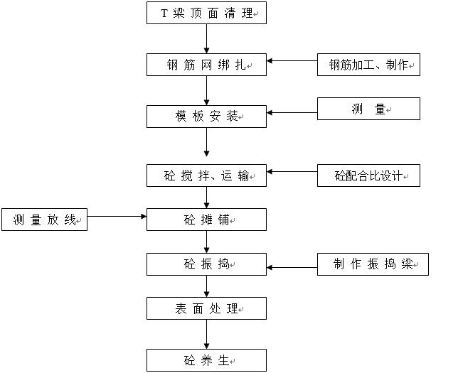 湘江特大桥引桥桥面铺装施工方案