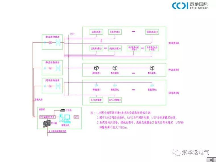 大讲堂:电动汽车充电基础设施设计与安装——充电设施监控系统_13