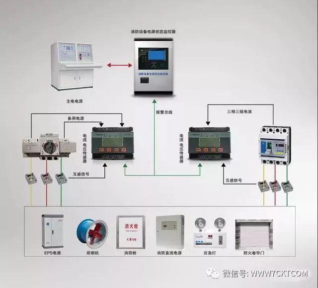 建筑电气设计丨消防设备用电负荷分级以及4种消防供电接线方案_1