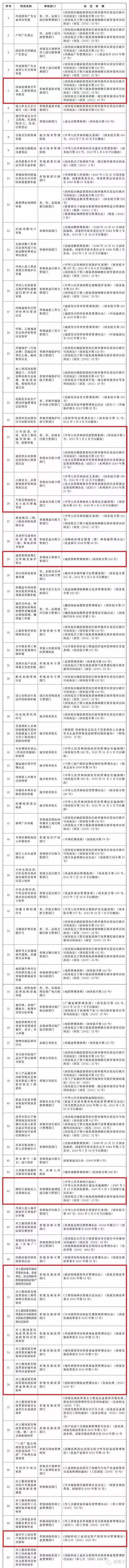 国务院:取消152项中央指定地方实施的行政审批事项