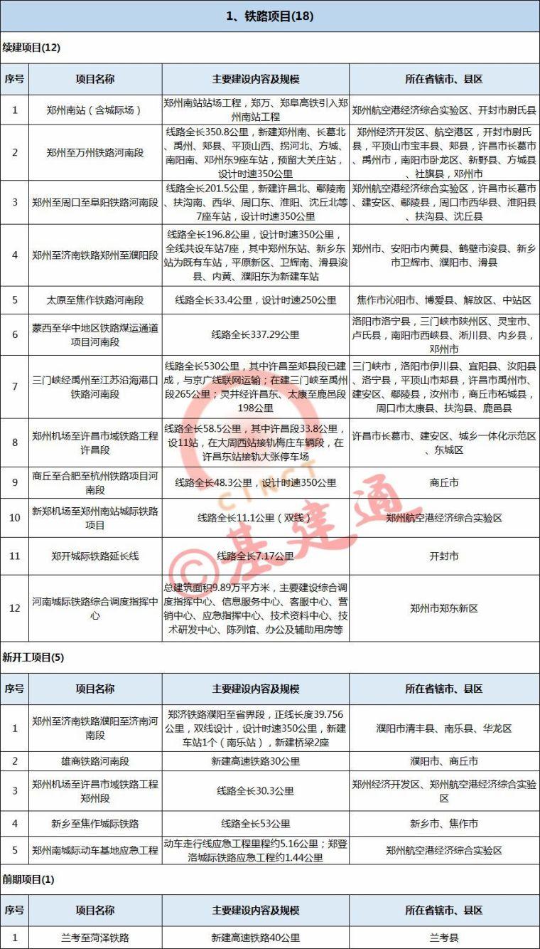 3万亿!2018年河南省铁路、公路、机场、航道项目出炉(含具体项_2