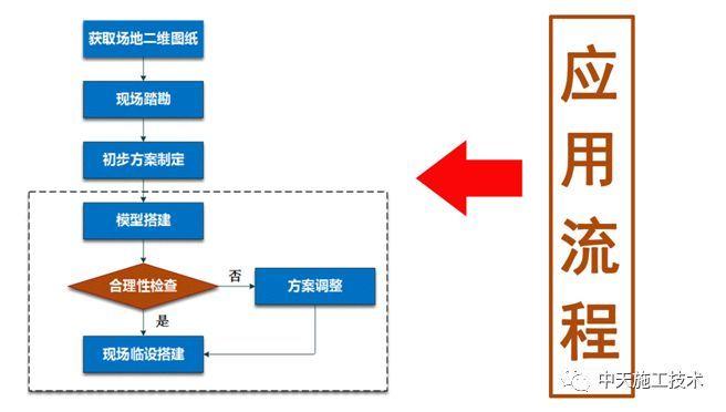 招商开元中心一期项目BIM技术应用_8