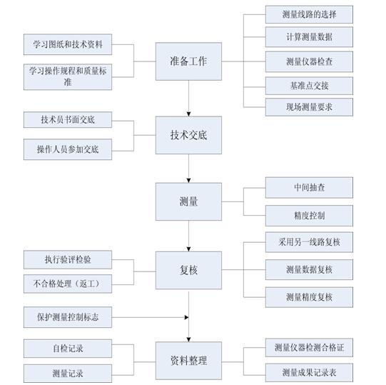 高层住宅楼工程质量策划书(附多图)_2