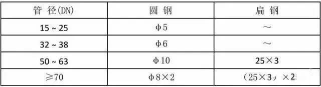 中建八局施工质量标准化图册(机电安装)_12