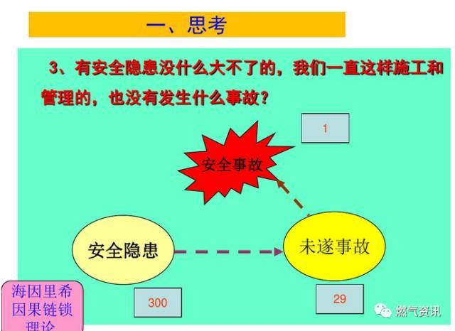 燃气工程施工安全培训(现场图片全了)_6