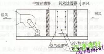 暖通制冷空调各类换热器汇总全面简析_2