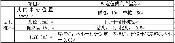 冲击成孔灌注桩施工方案Word版(共29页)_2