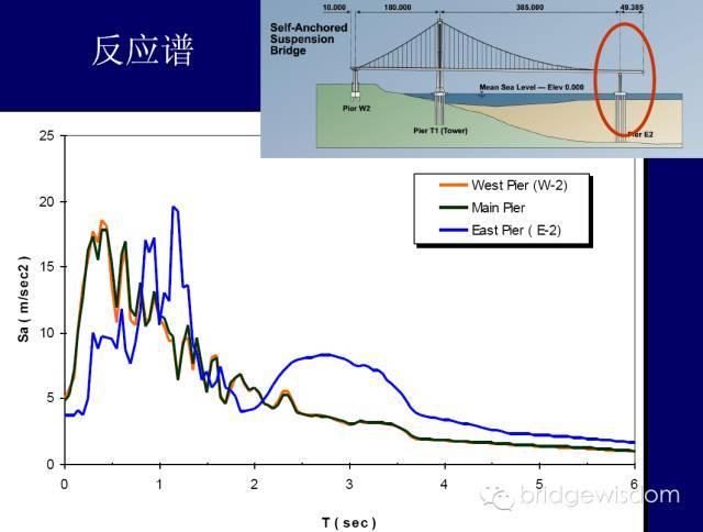 桥梁结构抗震设计核心理念_30