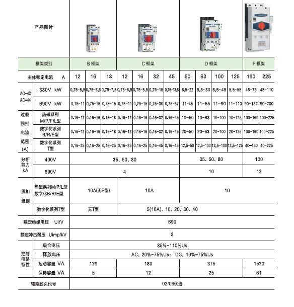 KB0控制与保护开关电器产品手册_4