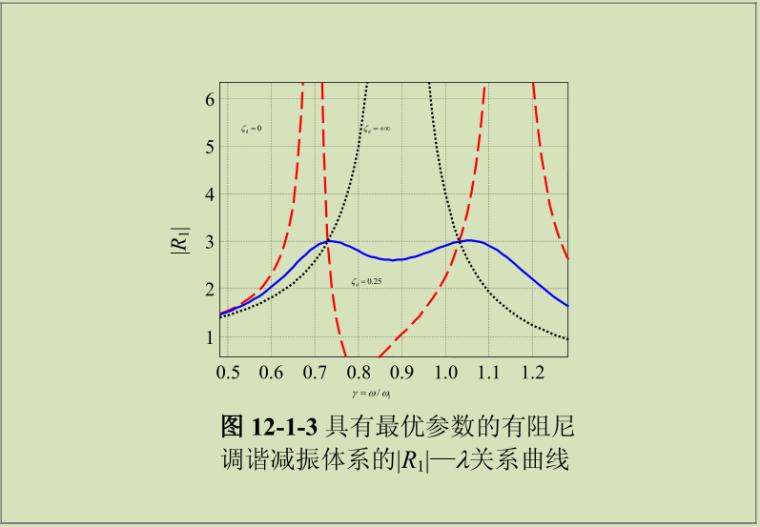 减震与隔震原理_13