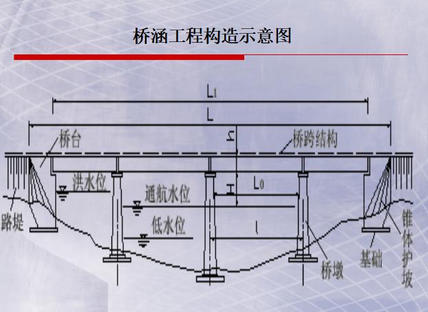 公路工程之路基路面工程(PPT,56页)
