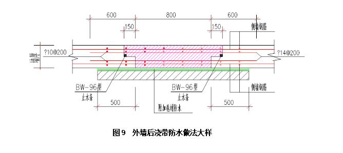 基础工程施工方案编制纲要(共256页)