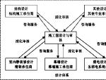 兰州大学框架教学楼施工组织设计(共742页,鲁班奖)