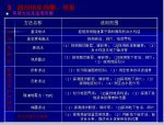 【全国】高铁隧道施工技术指南(共61页)