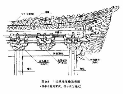 中西方建筑资料下载-中国木结构建筑形成与西方木结构比较论文