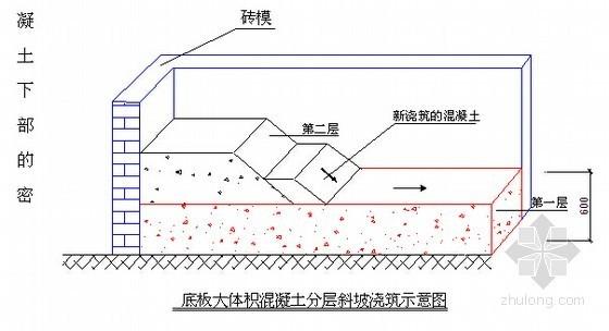 [新手入门]2014版高层住宅工程全过程现场组织管理(合同管理 工程管理流程)