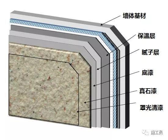 外墙真石漆施工常见质量通病与防治措施