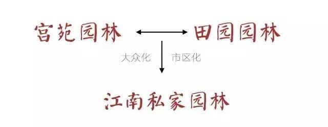 景观设计须知:5分钟让你读懂中国园林!!_28