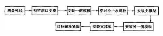 5个污水处理厂单项工程施工综合技术精选案例