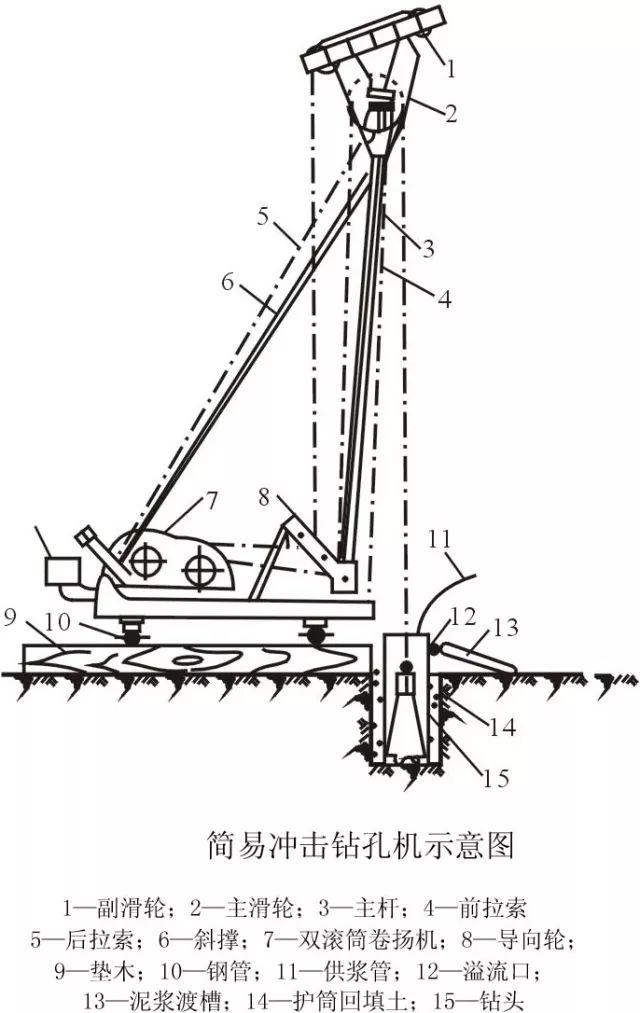 [图文]桩基施工及溶洞的处理方法_8