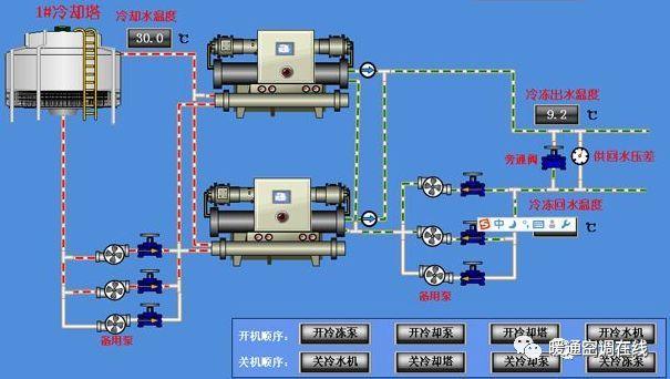 暖通空调系统水泵的使用与选型_2