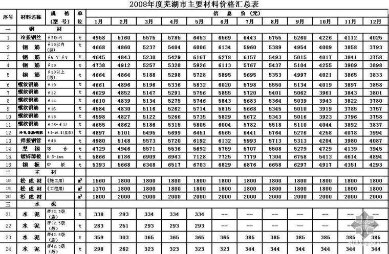 芜湖市2008年主要材料价格信息价