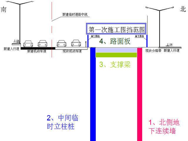深圳地铁地下车站倒边法半盖挖半明挖顺筑法施工技术汇报53页PPT