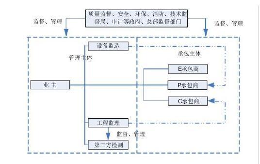 [上海]炼油装置检修改造项目管理手册(共106页,附表格组织图)