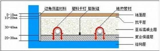 建筑地暖工程施工细部做法图解