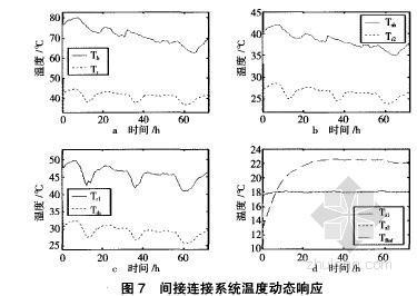 散热器和低温水辐射采暖系统不同连接方式及控制策略动态仿真